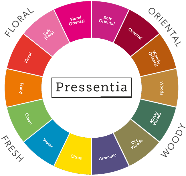 Perfumes Pressentia - Rueda